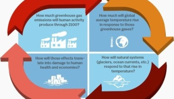Why we do nothing to prepare for climate change   Watts Up With That?
