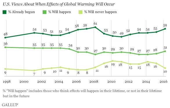 How many deniers support legislating science out of the AGW debate?
