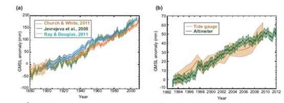 An answer to: Is the rise in sea levels accelerating?   Watts Up