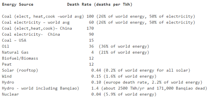 deaths-by-energy-generation-type