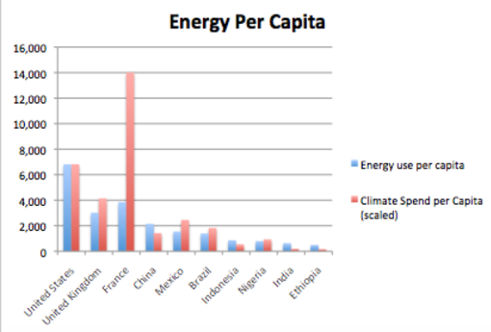 Energy use per capita (kilograms of oil equivalent per annum) vs Climate Spend per Capita (GBP)