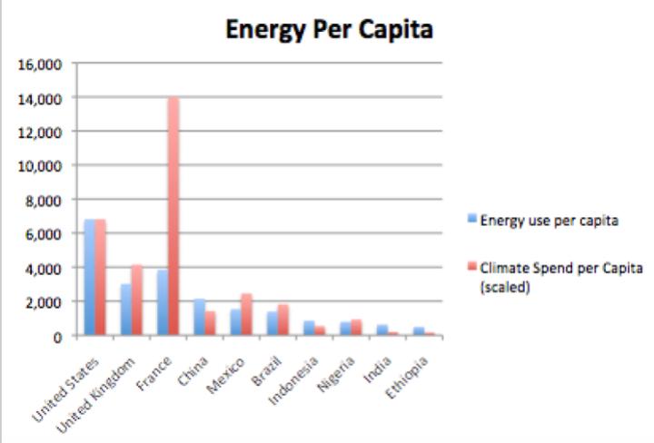 Energy use per capita (kilograms of oil equivalent per annum) vs Climate Spend per Capita (GBP)