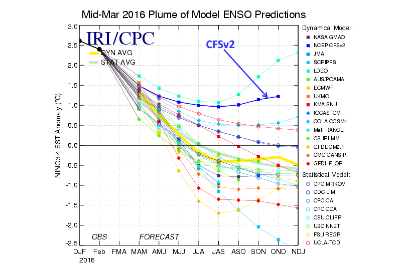 Noaa Tweaks Their Poorly Performing Climate Forecast System Model To