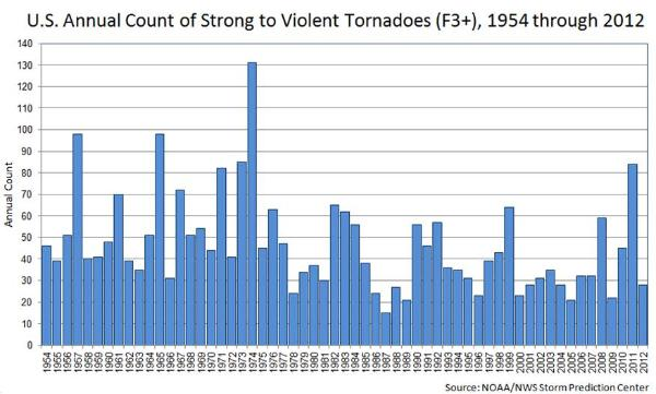 fig31_tornadoes-600x3611