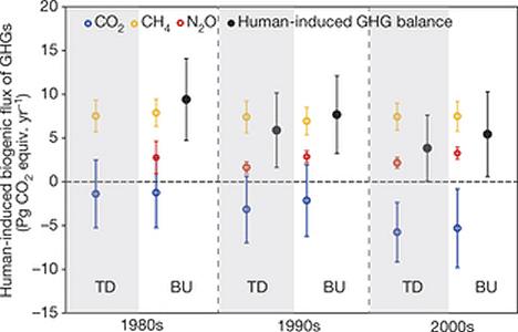 human-induced-GHG-balance