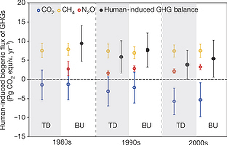 human-induced-GHG-balance