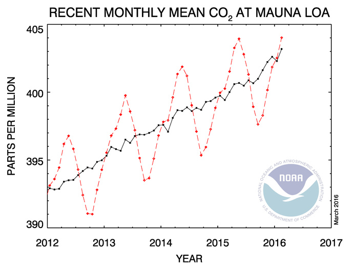 NOAA Mauna Loa Monthly Mean atmospheric CO2 level