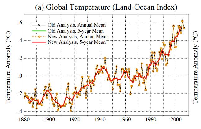 NASA-GISS-2007-global plot