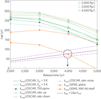 Figure 4: Determining the minimum release time. close Determining the minimum release time. Maximum lead/lag is based on data records (τdat) and model time lag (τmod) calculated using carbon cycle/climate models GENIE (ref. 12) and LOSCAR (refs 29,30), see text. The intercept of the shortest τmod and τdat yields the minimum onset