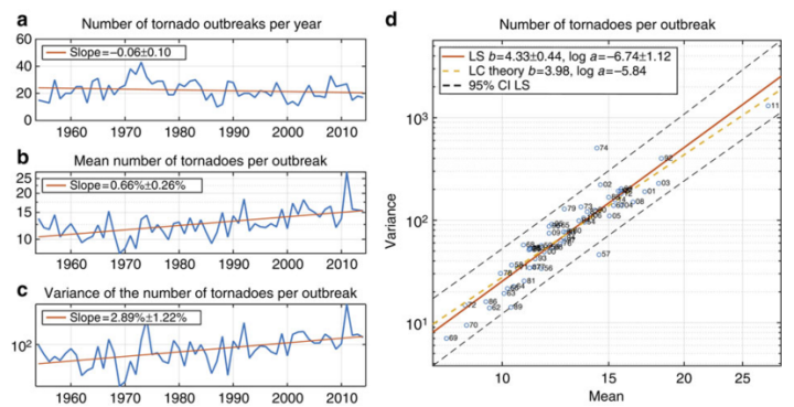 (a) Number of tornado outbreaks per year. The rate of decline is not statistically significantly significant. (b and c) Annual mean number of tornadoes per outbreak and annual variance of the number of tornadoes per outbreak. Vertical axes are on a logarithmic scale, so the rate of increase in the annual mean is expressed as a percentage per year. (d) The annual mean number of tornadoes per outbreak versus the annual variance of the number of tornadoes per outbreak. Both axes are on a logarithmic scale. The solid line represents Taylor's power law of fluctuation scaling. The two-digit number next to the plotted symbol gives the calendar year in the second half of the twentieth century or first half of the twenty-first century.