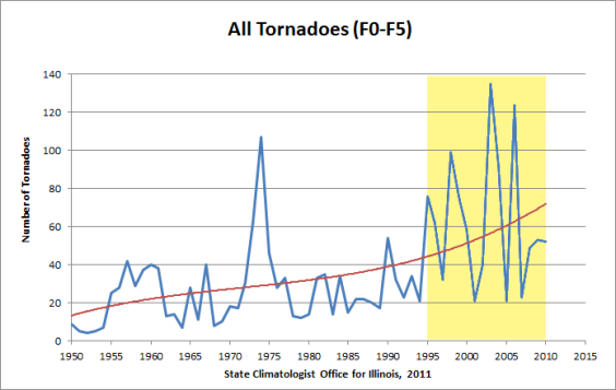 tornado-trend-F0-F5-combined