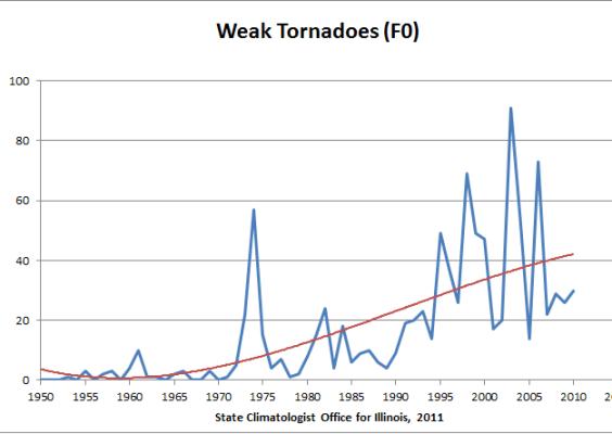 tornado-trend-F0