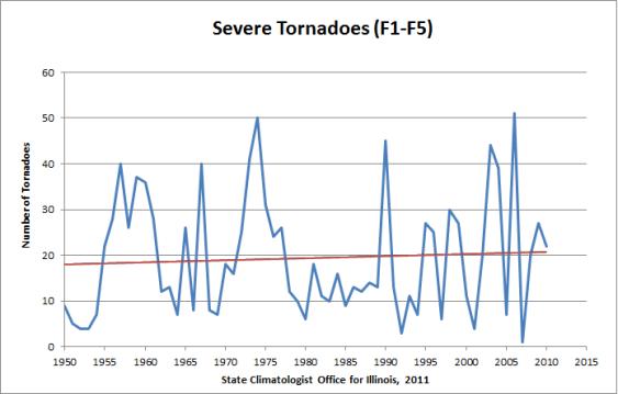 tornado-trend-F1-F5