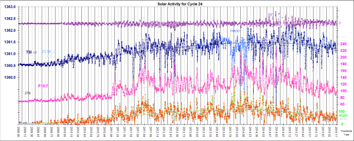 Cycle 24 Solar activity slowly ramping up (this month
