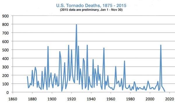 US-tornado-deaths-2015