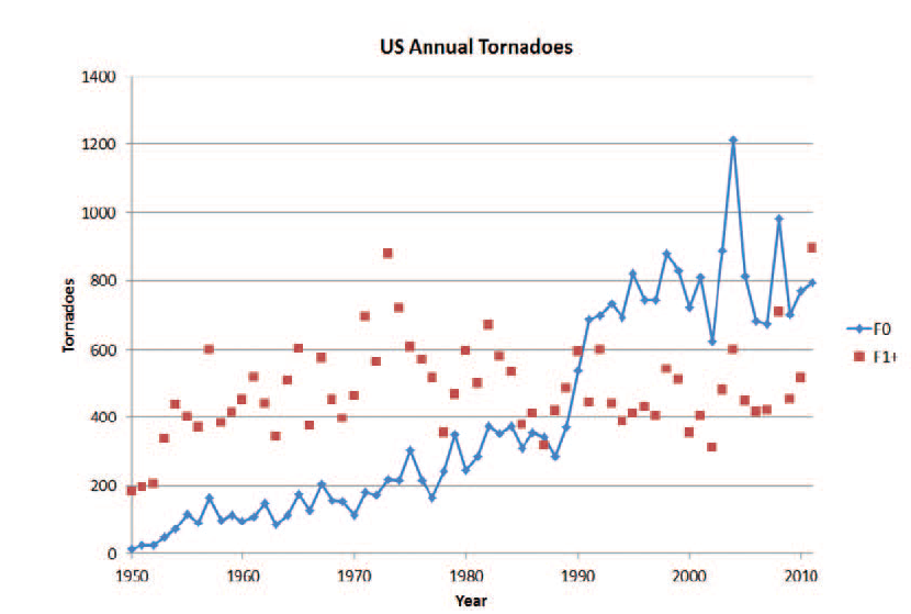 Reported tornadoes in NWS database from 1950 to 2011. Blue line is F0 tornadoes; red dots are F1 and stronger tornadoes.