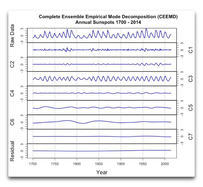 CEEMD annual sunspot numbers