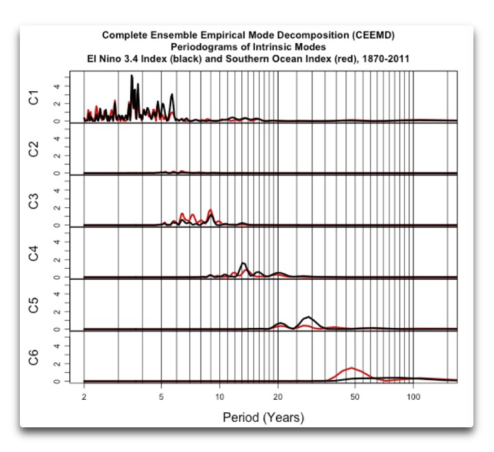 CEEMD SOI and nino3.4 periodograms
