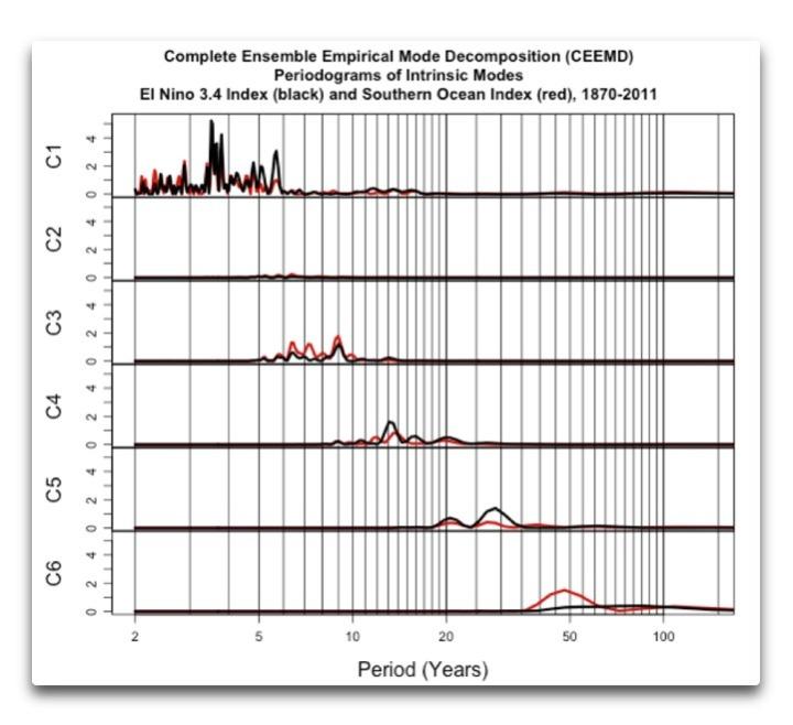 CEEMD SOI and nino3.4 periodograms