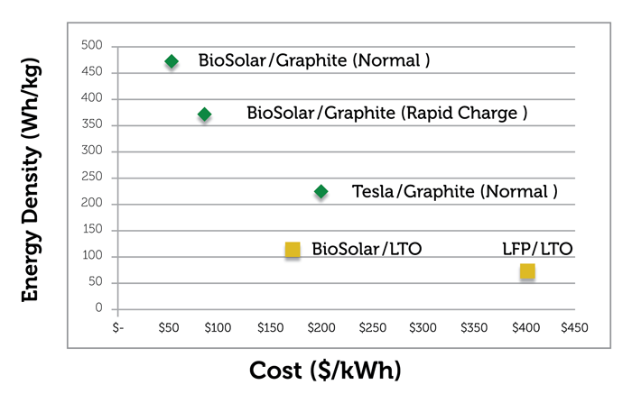 chart-biosolar-battey