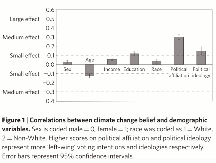Figure 1 from Meta-analyses of the determinants and outcomesof belief in climate change, source Nature