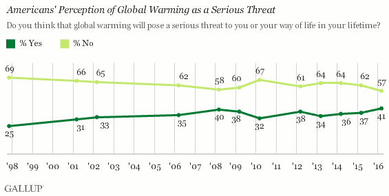 A third key indicator of public concern about global warming is the percentage of U.S. adults who believe the phenomenon will eventually pose a serious threat to them or their way of life. Forty-one percent now say it will, up from 37% in 2015 and, by one point, the highest in Gallup's trend dating back to 1997.