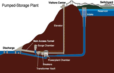 A Solar Power Plant vs  A Natural Gas Power Plant: Capital