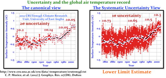 Systematic Error in Climate Measurements: The surface air