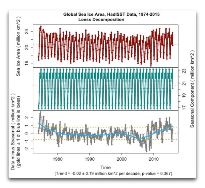 decomp global sea ice area hadisst