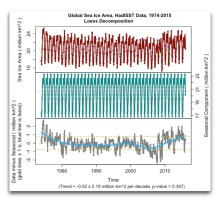 decomp global sea ice area hadisst