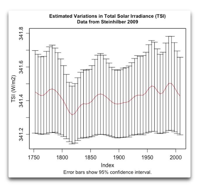 estimated variance TSI steinhilber 2009 closeup