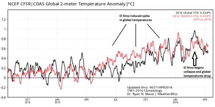 global-temp-anomalies