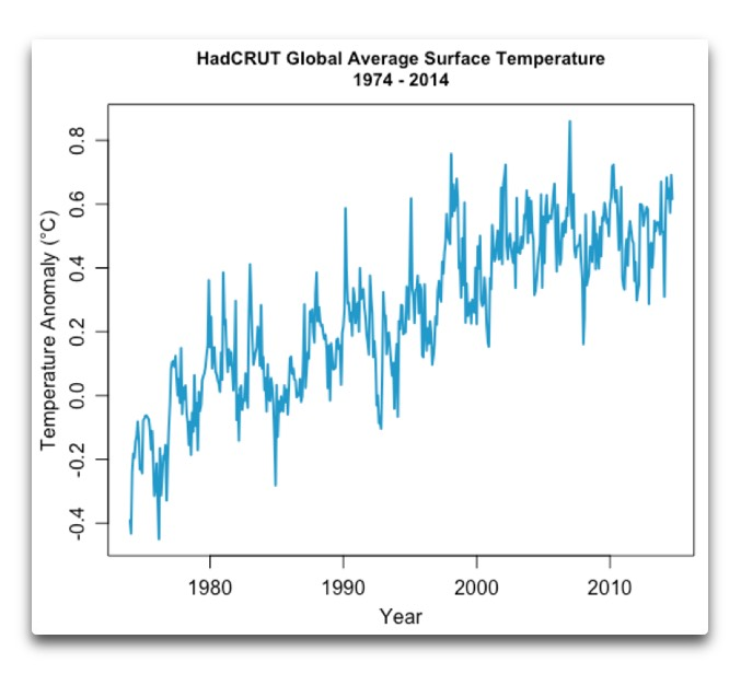 hadcrut global average surface temperature