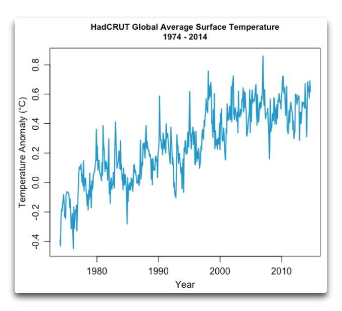 hadcrut global average surface temperature