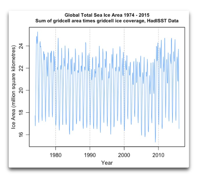 HadISST global total sea ice area 1974 2015