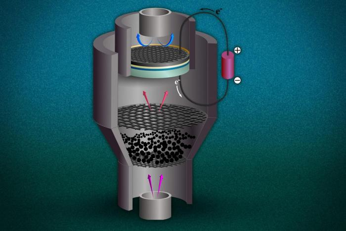 This illustration depicts a possible configuration for the combined system proposed by MIT researchers. At the bottom, steam (pink arrows) passes through pulverized coal, releasing gaseous fuel (red arrows) made up of hydrogen and carbon monoxide. This fuel goes into a solid oxide fuel cell (disks near top), where it reacts with oxygen from the air (blue arrows) to produce electricity (loop at right). CREDIT Jeffrey Hanna