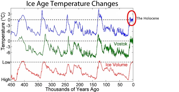 The Fable of a Stable Climate | Watts Up With That?
