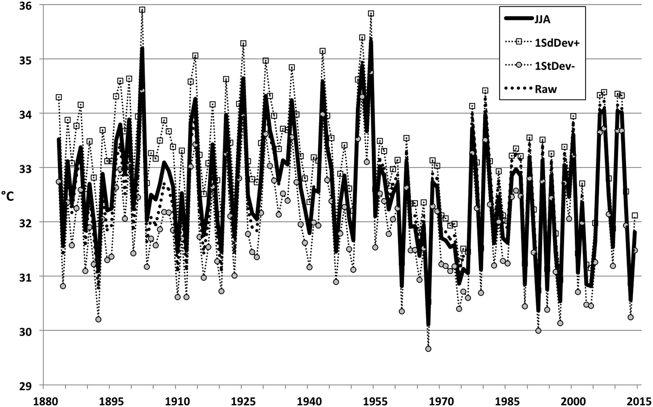 Fig. 8. Time series of the JJA TMax average of the median time series of the three metropolitan regions for reconstructions in the 80-km radius.