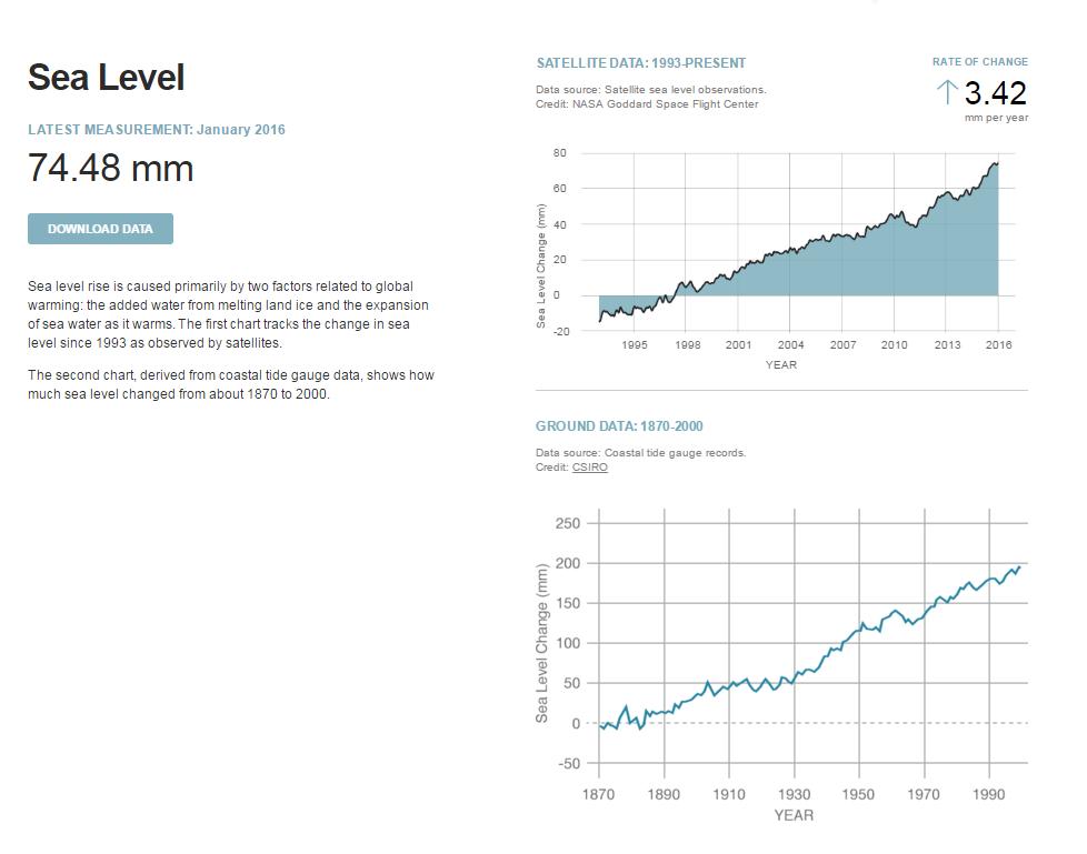 nasa-sea-level