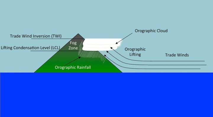 Orographic lifting effect in Hawaii. Image: Geography Department - University of Hawaiʻi at Mānoa Commission on Water Resource Management, Department of Land and Natural Resources. University of Hawai`i Manoa