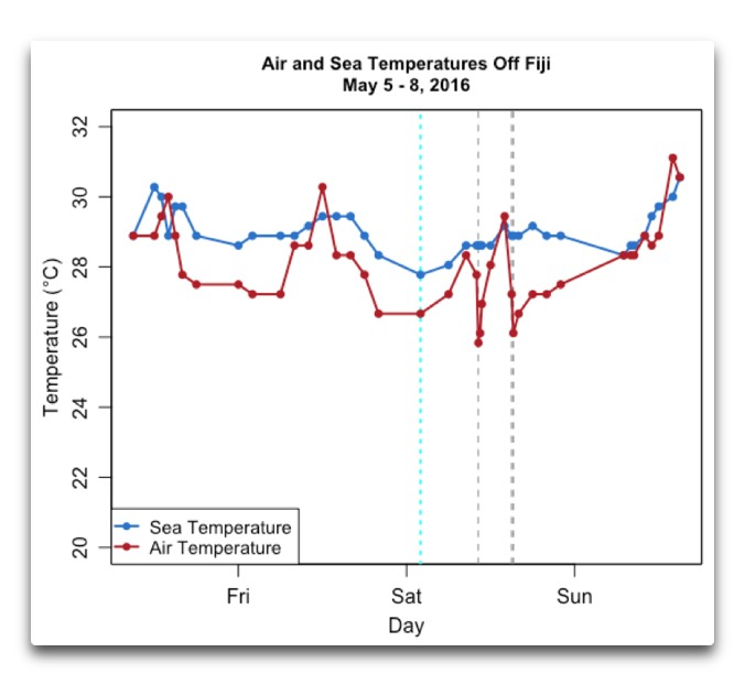 air and sea temps off fiji