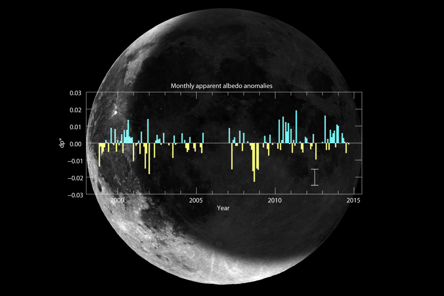 Composition of the earthshine, the light reflected from the Earth to the night-time face of the Moon, and the figure showing the monthly mean apparent albedo anomalies from December 1998 through December 2014. Anomalies were calculated over the mean of the full period, positive anomalies are shown in red and negative in blue. Averaged standard deviation (error) of the monthly data is also indicated in the lower right corner for simplicity. Only months with at least 5 nights of observations are shown. From November 2005 to August 2006 several months of earthshine data are missing due to the replacement of the dome of the solar telescope, while the new automated telescope under a separate dome was not yet operational. CREDIT Daniel López/IAC.