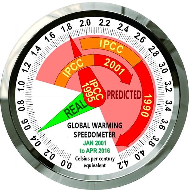https://wattsupwiththat.com/2016/05/25/introducing-the-global-warming-speedometer/
