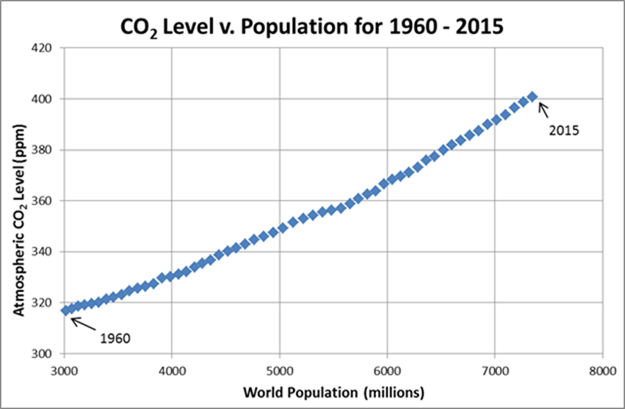 The correlation between global population and global CO2 | Watts Up