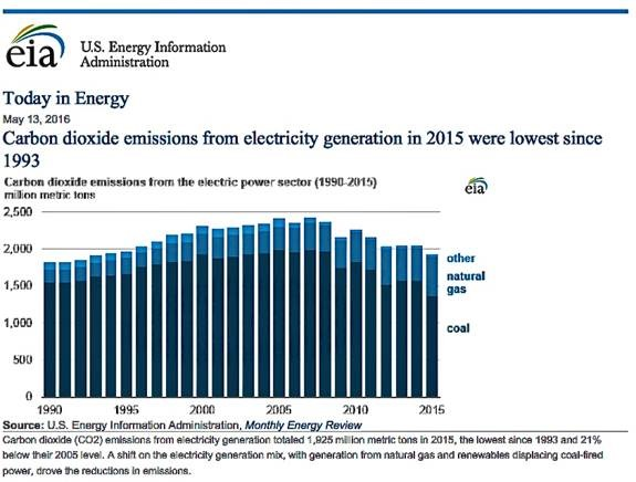 data shows alarming increase in co2 emissions in the us Energy and co2 emissions in the oecd with detailed supply and demand data up to 20161 1 data based on the 2018 preliminary editions of the.