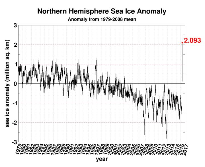 cryospehere-today-seaice.anomaly.arctic