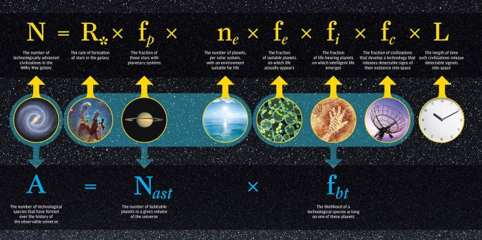 In 1961, astrophysicist Frank Drake developed an equation to estimate the number of advanced civilizations likely to exist in the Milky Way galaxy. The Drake equation (top row) has proven to be a durable framework for research, and space technology has advanced scientists' knowledge of several variables. But it is impossible to do anything more than guess at variables such as L, the probably longevity of other advanced civilizations. In new research, Adam Frank and Woodruff Sullivan offer a new equation (bottom row) to address a slightly different question: What is the number of advanced civilizations likely to have developed over the history of the observable universe? Frank and Sullivan's equation draws on Drake's, but eliminates the need for L. CREDIT University of Rochester