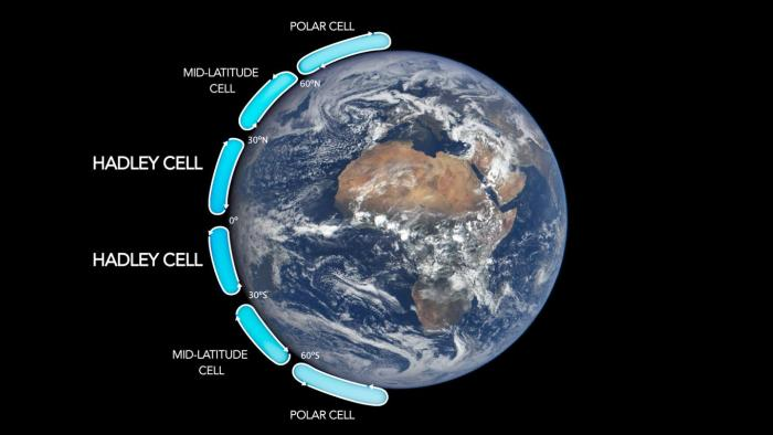 The Hadley cells describe how air moves through the tropics on either side of the equator. They are two of six major air circulation cells on Earth. Credits: NASA