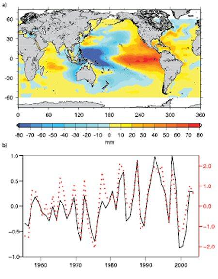 IPCC-AR4-figure-5-20