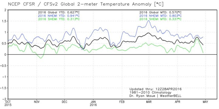 NCEP-CFSR-2m-temperature